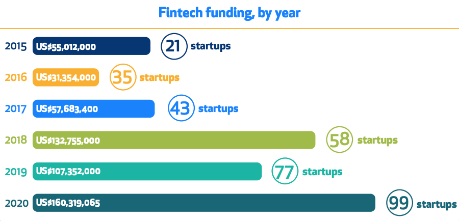 Fintech funding, by year, The African Tech Startups Funding Report 2020, Disrupt Africa, Jan 2021