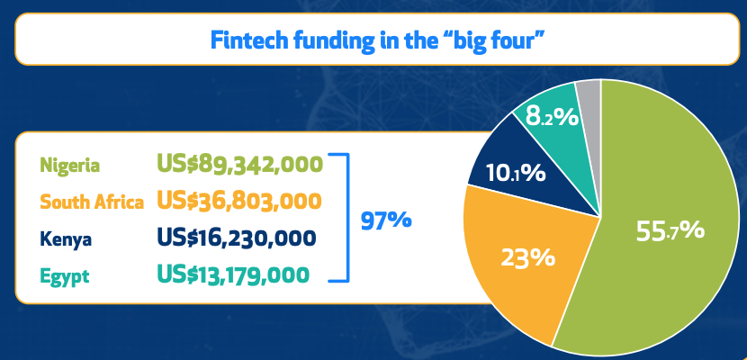 Fintech funding in the big four, The African Tech Startups Funding Report 2020, Disrupt Africa, Jan 2021