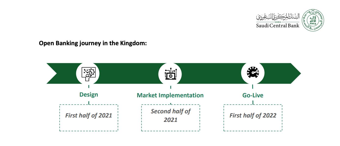 Saudi Central Bank open banking implementation timeline, Open Banking Policy, via sama.gov.sa