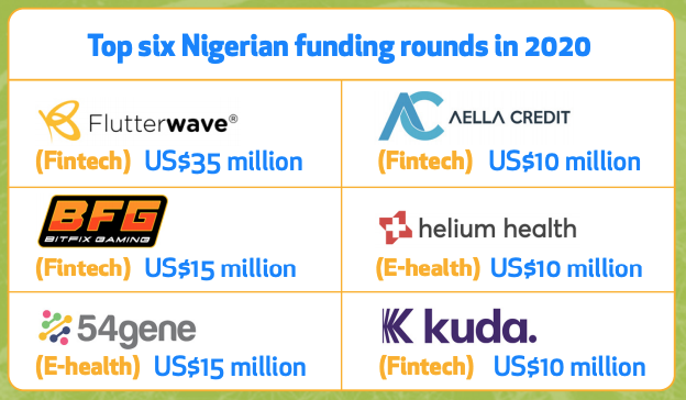 Top six Nigerian funding rounds in 2020, The African Tech Startups Funding Report 2020, Disrupt Africa, Jan 2021