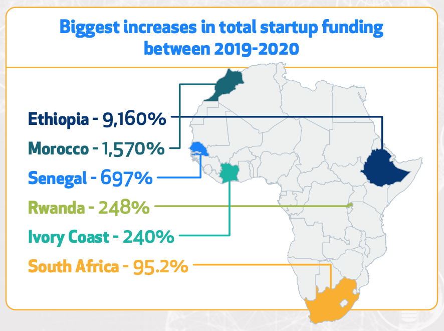 Biggest increase in total startup funding between 2019 and 2020, The African Tech Startups Funding Report 2020, Disrupt Africa, Jan 2021