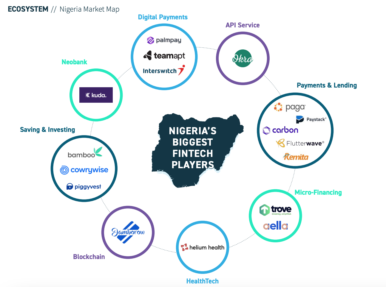 Nigeria's biggest fintech players, Africa Fintech State of the Industry 2020, Africa Fintech Summit, Oct 2020