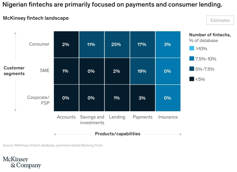 Harnessing Nigeria's fintech potential