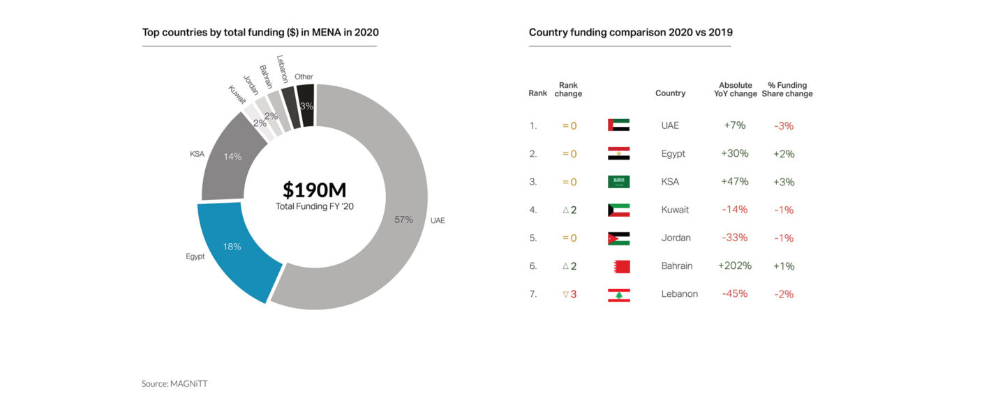 2020 VC Funding Hits New All-Time High in Egypt; Fintech Makes up 8% of Total Funding