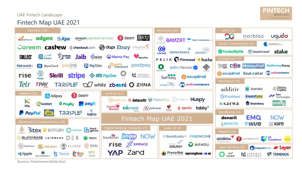 Fintech News Middle East: UAE Fintech Report 2021