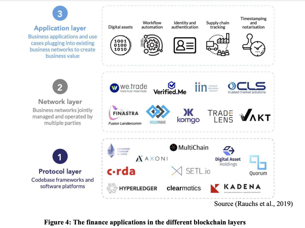 The AMF's Roadmap For Blockchain in the Middle East 3